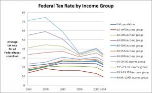 federaltaxrateus
