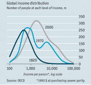 global_income_dist