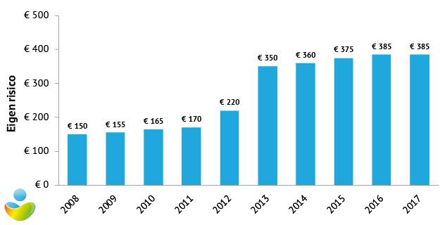 eigen-risico-zorgverzekering-in-2017