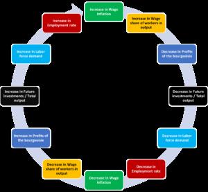 Circular flow chart Goodwin